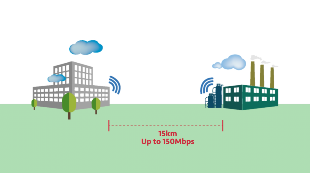 Transmit data up to 15 kilomtres. Speeds up to 150Mbps